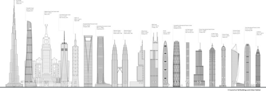 Der Shanghai Tower das höchste Gebäude Chinas