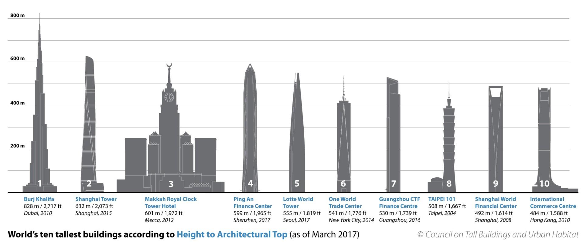 Lotte World Tower der fünfthöchste Wolkenkratzer der Welt steht in Seoul