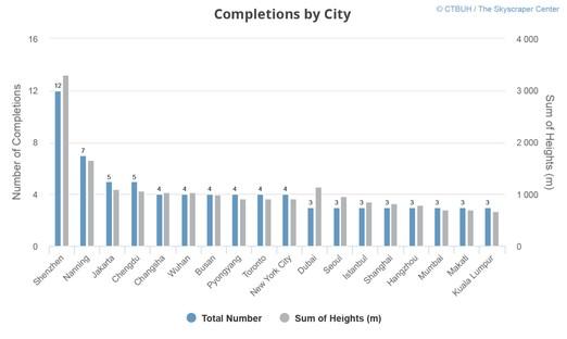 Neue Rekorde für die Wolkenkratzer, der Bericht des CTBUH 2017