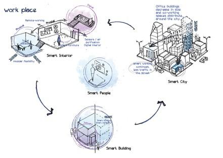 Architektur und Design in der Zeit nach Covid-19