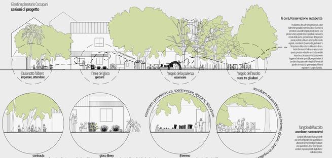 Die Stiftung der Iris Ceramica Group spendet der Casa Coccapani einen neuen Garten