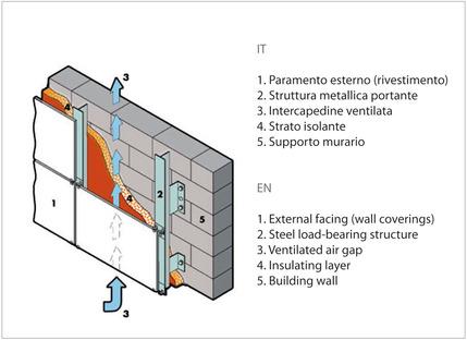 Feinsteinzeug: Das Keramikprodukt für hinterlüftete Fassaden